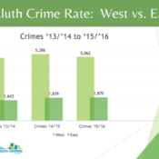 Crime-West-East