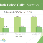 Calls-West-East